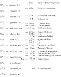 1 4 Si Prefixes Chemistry Libretexts