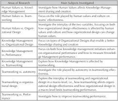 Organizational Design For Knowledge Management The Interplay Of Individual Values Team Work And Knowledge
