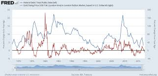 Us Debt Vs Gold Price Chart Comex Betting Gold Price Up 160 Percent Bullion Directory