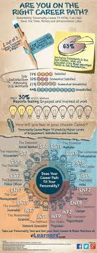 best ideas about career personality test infj does your career match your personality i encourage everyone to take the mbti personality test