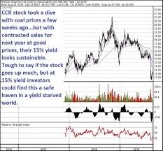 Looking For A Sustainable 15 Yield Its Right Here Trade