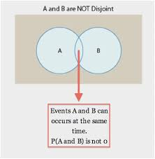 Conditional Venn Diagram Independent Events Venn Diagram Best Of Conditional Probability With