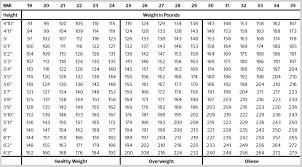 Bmi Chart Female Webmd Easybusinessfinance Net