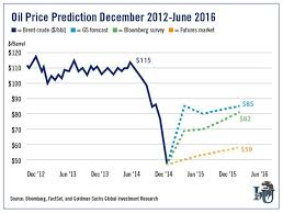 Crude Oil Price Chart 2015 Crude Oil Price Forecasts The Market Oracle