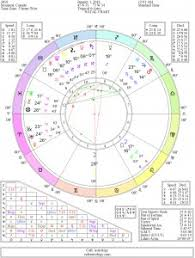 2018chart 227 X 300 Since Cafe Astrology Birth Cahrt Zimt Ca