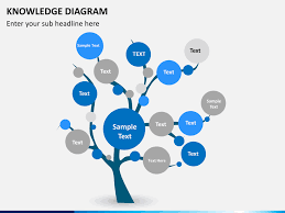 tree diagram powerpoint knowledge tree powerpoint sketchbubble