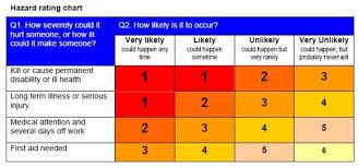 Hazard Chart Hltohs300a Section 1 3