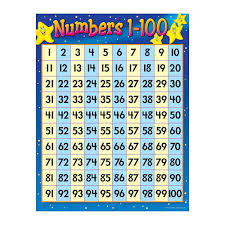 Learning Chart Numbers Chart 1 100 Learning Chart