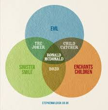 Zombie Alien Robot Venn Diagram Zombies Robots And Aliens Venn Diagram Luxury 32 Best I Heart Venn