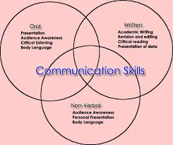 communication skills oral communication is the ability to explain and present your ideas in clear english to diverse audiences this includes the ability to tailor your