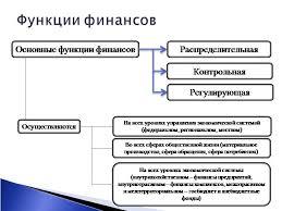 Обеспечивающая функция финансов связана Функции финансов  Обеспечивающая функция финансов связана
