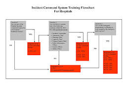 Incident Command Flow Chart Incident Management Incident Command System Western Ma
