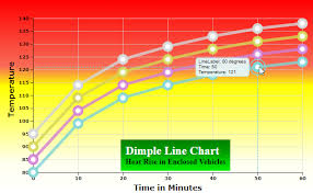Dimple Chart Indepth Dimple Code Analysis Of A Multiline Chart