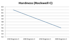 Silver Steel Tempering Chart M Machine Hardening Gauge Plate