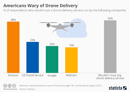 Chart Americans Wary Of Drone Delivery Avionics