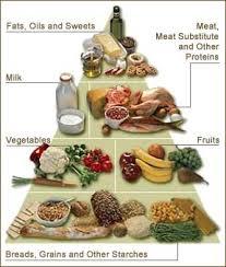 Diabetes Food Groups Chart Cobblestone Family Health Clinic Health Topics The
