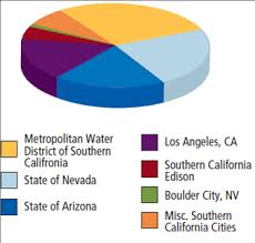 Solved Hoover Dam The Pie Chart From This Chapters