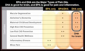 Image result for benefits of omega 3 fish oil
