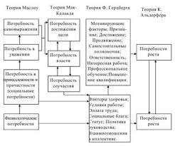 Курсовая Мотивация трудовой деятельности в менеджменте Скачать Курсовая Мотивация трудовой деятельности в менеджменте
