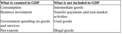 What Is Not Included In Gdp Measuring The Size Of The Economy Gross Domestic Product
