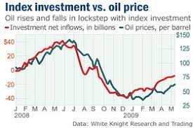 Investing Oil Chart How Institutions Manipulate The Price Of Oil Seeking Alpha