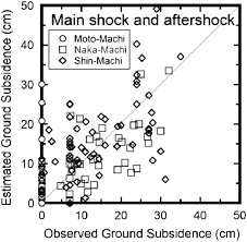 Rajuk Far Chart Comparison Of Observed And Estimated Ground Surface