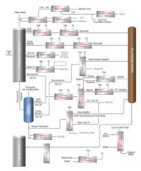 process flow diagram   reactor resources   sulfiding services    refinery processes