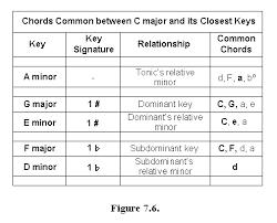 Music Modulation Chart Modulation Basics