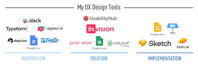 Ux Designer Job Description Custom The Workflow Of A UX Designer The Process And Tools You Need UX