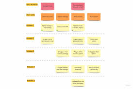 Ux User Story Template How To Set Up A Product Discovery Process Updated