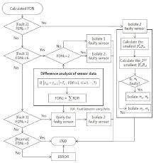 Fault Isolation Flow Chart Download Scientific Diagram