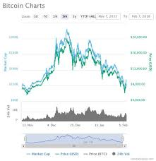Today updated prediction and forecast by day. Bitcoin Price Chart Are People Still Investing In Cryptocurrency Btc Xrp City Business Finance Express Co Uk