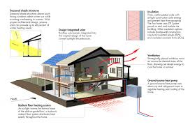 Small Picture Western Confluence Net Zero Energy Homes in Wyoming