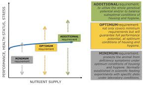 Poultry Premix And Mineral Feed Biomin Net