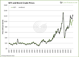 Brent Crude Oil Price Chart Guest Post Oil Price Differentials Caught Between The