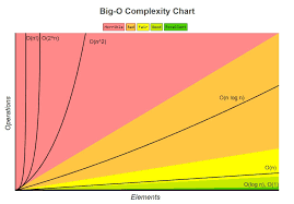 Runtime Complexity Chart Understanding Time Complexity With Python Examples Towards
