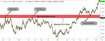 Bull Trap Best Strategies To Trade Bull Traps Trading In