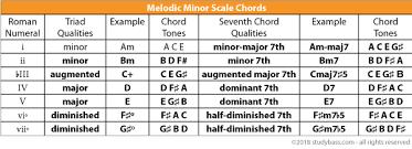 The Melodic Minor Scale Harmony Studybass