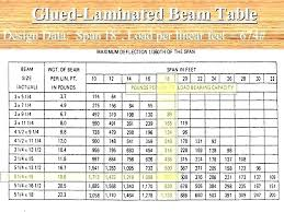 Wood I Beam Load Chart Wood Beam Span Tables Nzflag Info