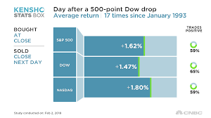 Big Charts Dow The Dow Is Plunging More Than 500 Points What Happens Next