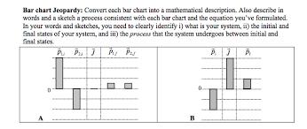 Describe Bar Chart Solved Bar Chart Jeopardy Convert Each Bar Chart Into A