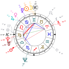 Astrology And Natal Chart Of Dave Navarro Born On 1967 06 07