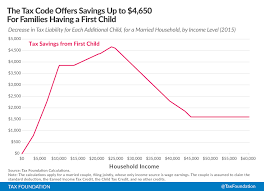 Earned Income Child Tax Credit Chart The Tax Benefits Of Having An Additional Child Tax Foundation