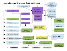 Corp Org Chart Apache Corporate Organization Chart