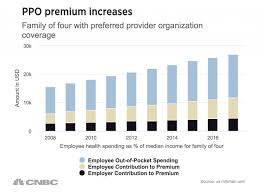 The Hidden Reasons Your Health Care Costs Are Skyrocketing Wellnet
