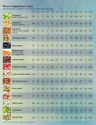Carbohydrates In Fruits And Vegetables Chart Know Your Complex Simple And Refined Carbs