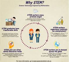 s the queensland stem education network s