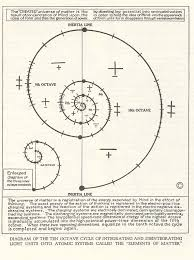 Diagram of the Ten Octave Cycle of Integrating and Disintegrating ...