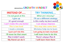 Fixed Vs Growth Mindset Chart Growth Mindset Primer Lessons Tes Teach