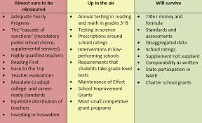 Essa And Nclb Comparison Chart The Thomas B Fordham Institute
